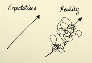 Verwachting vs realiteit